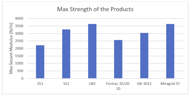 Max Strength of Products