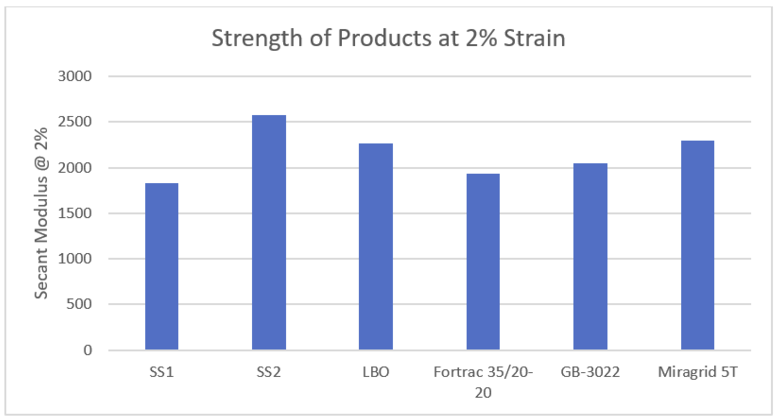 Product Strain at 2
