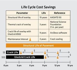 Life Cycle cost savings