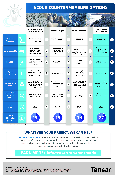 Marine-Coastal-Construction-Protection-Erosion-Scour-Comparison-Chart-Infographic