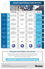 Tensar Marine Coastal Construction Protection Erosion Scour Comparison Chart Infographic