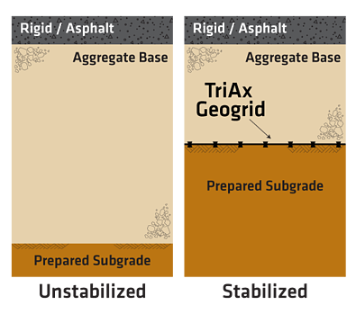 Tensar-Reduced-Aggregate-Rigid-Asphalt-Pavement-Cross-Section