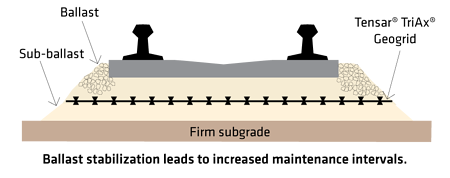 Tensar Rail Ballast Stabilization