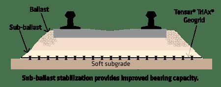 Tensar Rail Sub-Ballast Stabilization