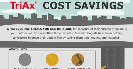 TriAx Cost Savings Infographic