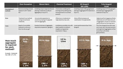 Soft Soils Comparison Chart