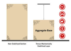 Tensar's Mechanically Stabilized Layer
