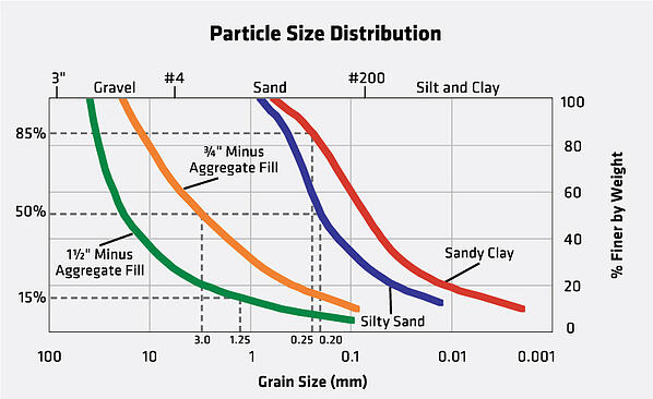 Tensar Separation Layer Particle Size Distribution