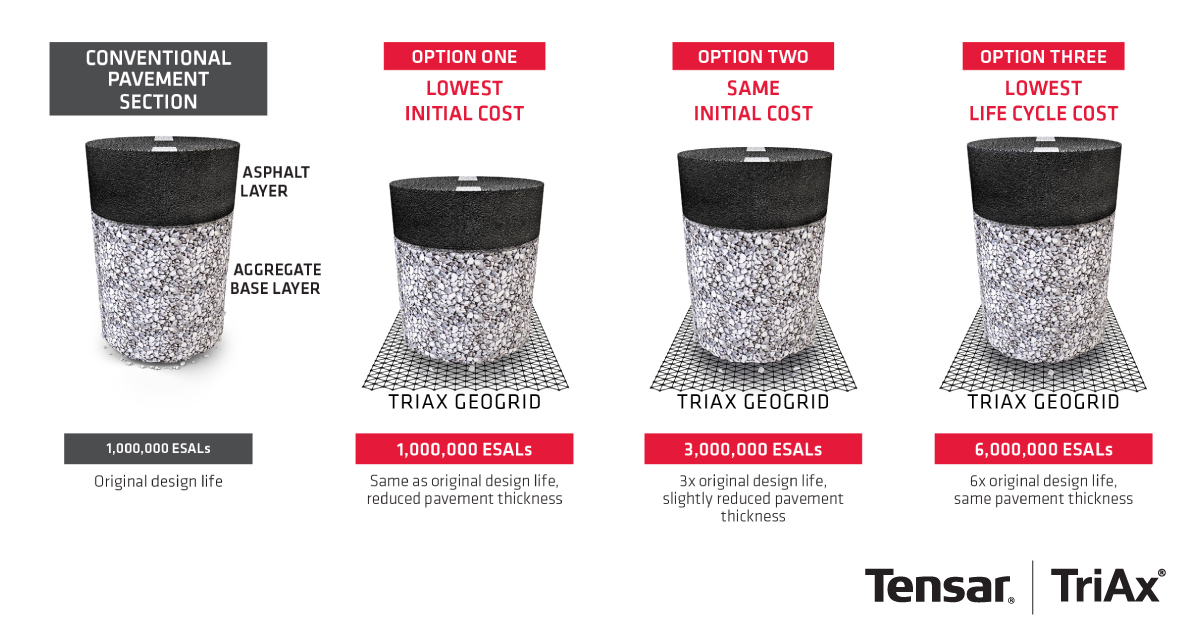 Tensar TriAx Geogrid Pavement Optimization
