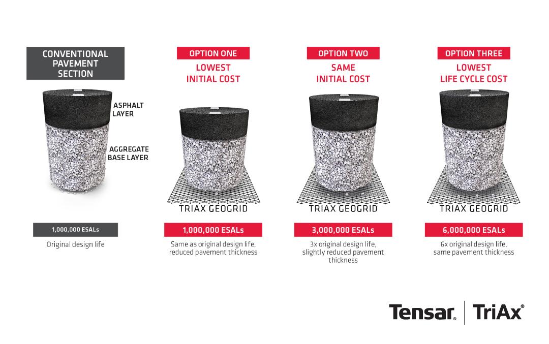 Tensar-2018-TriAx-Geogrid-Pavement-Optimization-instagram