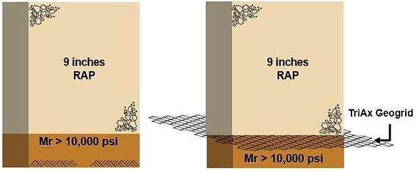 Tensar Resarch Summary California Recycled Aggregate Base Materials Cross Section 2