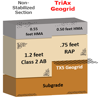 Tensar Resarch Summary California Recycled Aggregate Base Materials Cross Section