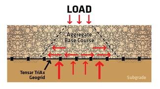 Tensar TriAx Geogrid Lateral Restraint