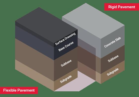 Tensar Pavement Optimization for Rigid and Flexible Pavements