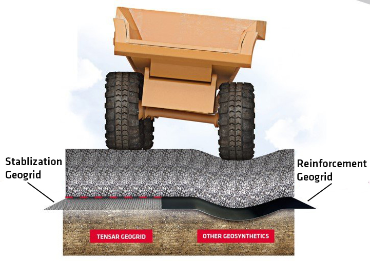 Stabilization vs. Reinforcement: What's the Difference?